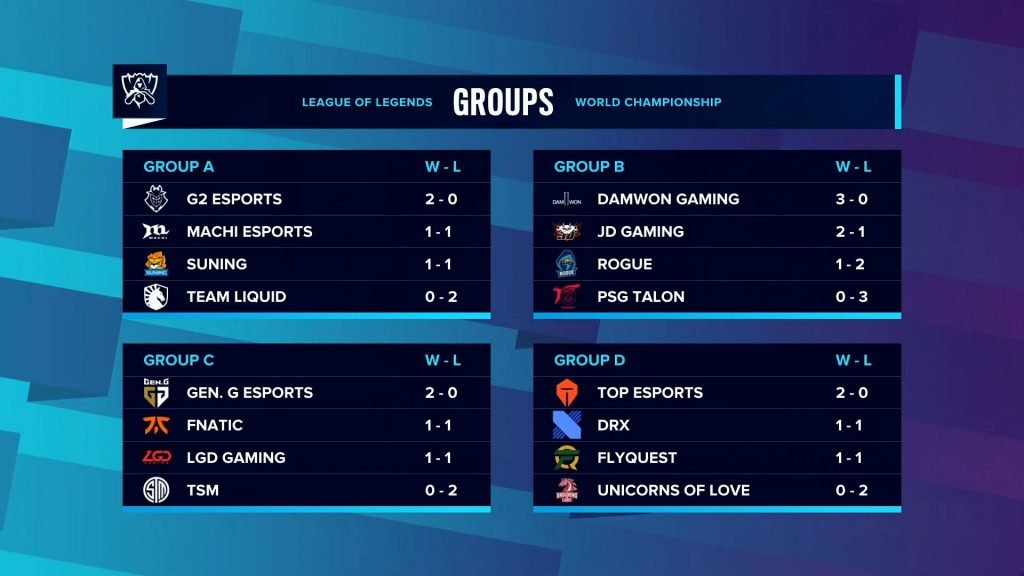Groups Day 3 Results
