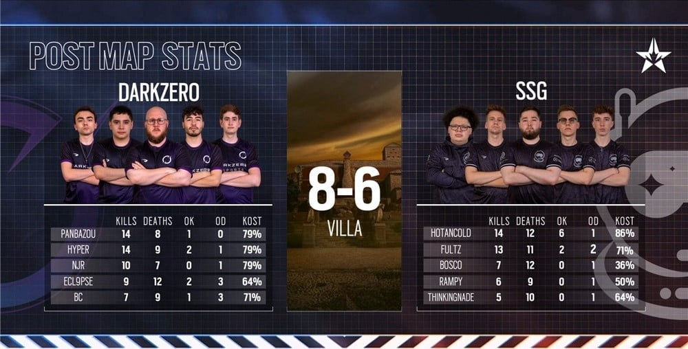 DZ vs SSG Result and stats
